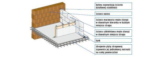 Ściany działowe na poddaszu - ściany działowe na stropie monolitycznym