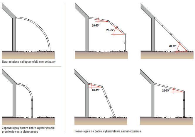Różne kształty szklarni