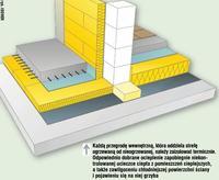 Ocieplenie ścian wewnętrznych