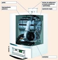 Budowa kotła kondensacyjnego