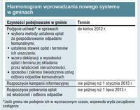 Harmonogram wprowadzania nowego systemu odbioru śmieci