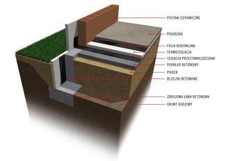 Ława fundamentowa budowana bez deskowania
