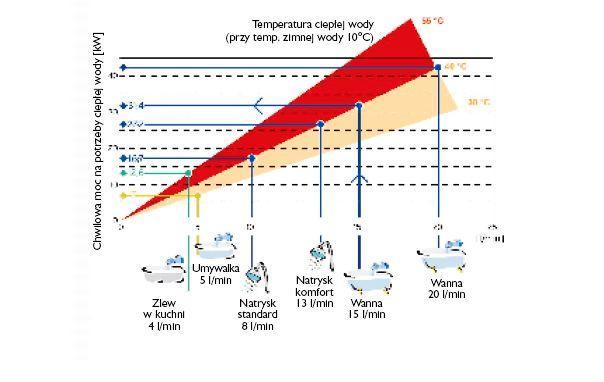 Ogrzewanie gazowe: jak dobrać moc kotła?