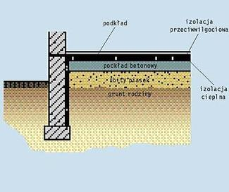Podłoże, podłoga, posadzka i podkład