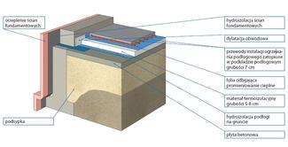 Podłoga na gruncie - ogrzewanie podłogowe